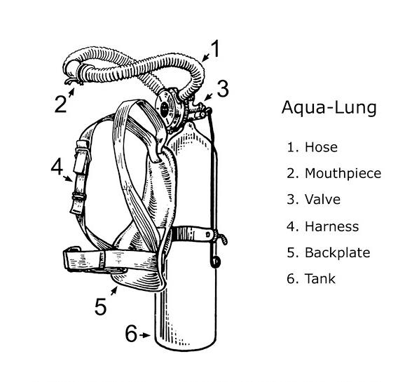 Invention of the Aqua-lung