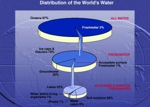 WaterPie-Chart
